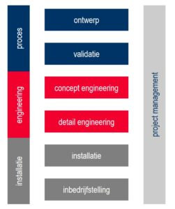 processtappen engineering traject Jongerius